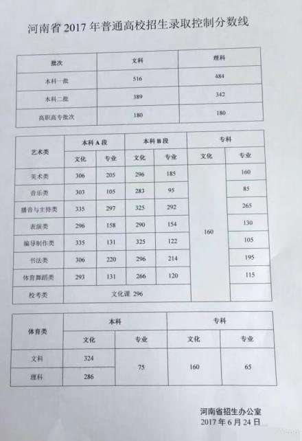 2017河南高考分数线出炉:一本理484分 文516分