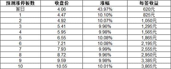 新股上市定位分析:金逸影视等三股16日上市交易
