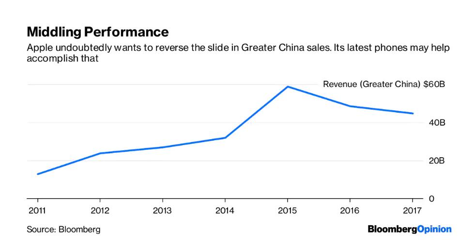外媒:苹果新手机是迎合中国消费者之作