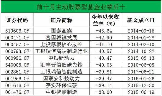 混合型基金最高收益12.97%