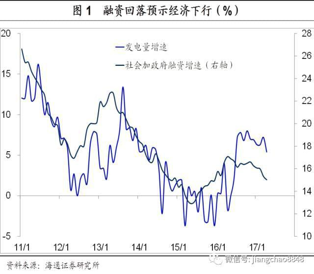 姜超:宽松货币政策解决不了债务上升的问题