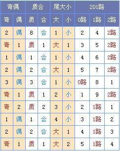 [玉荷]双色球第17045期定位预测:蓝球单挑11