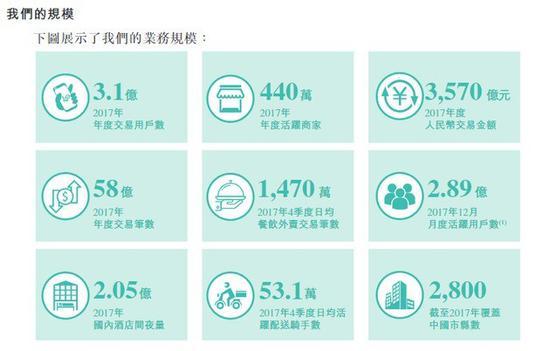 美团招股书拆解:去年亏190亿 王兴坐拥近半投票权