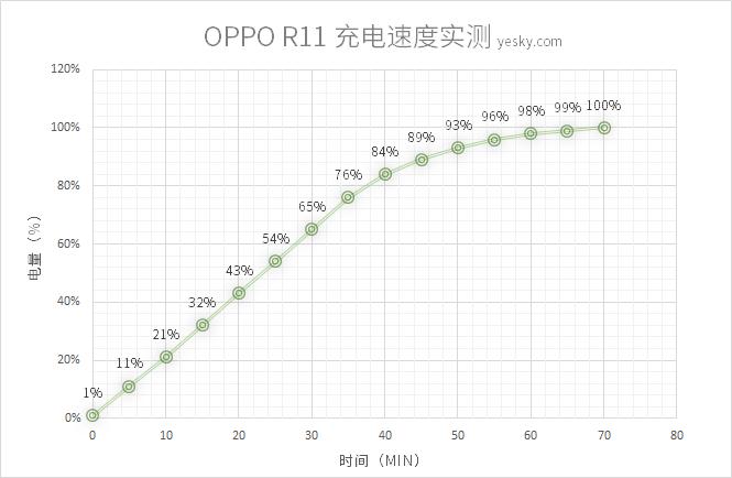 最强人像虚化 OPPO R11综合评测