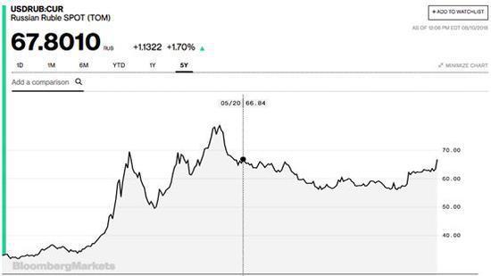 俄罗斯卢布一度下挫1.7%至两年低点(图片来源:彭博社)