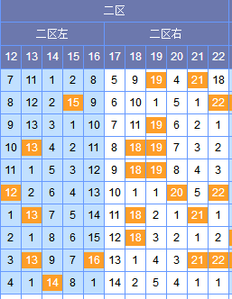 [谢尚全]双色球18112期分析:二区参考0 2路