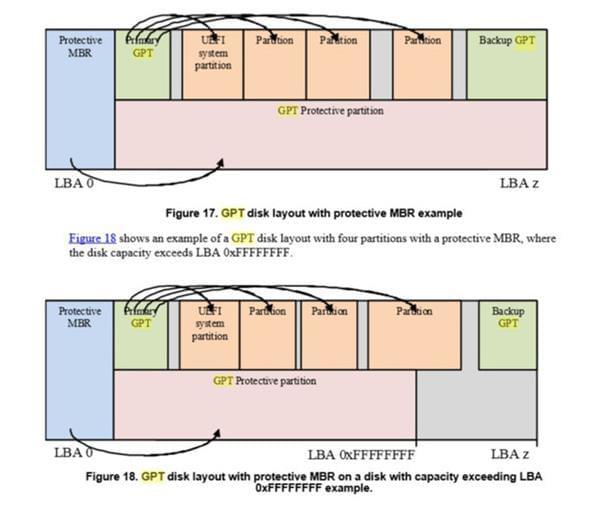 MBR和GPT分区表的那些事儿的照片 - 5