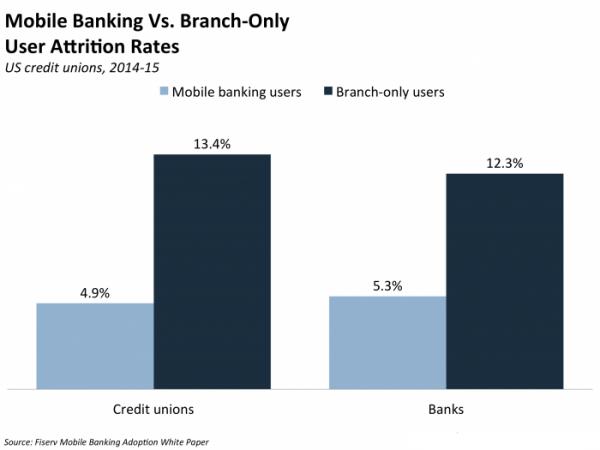 聪明的和Apple Pay合作的银行已经在赚钱了的照片 - 2