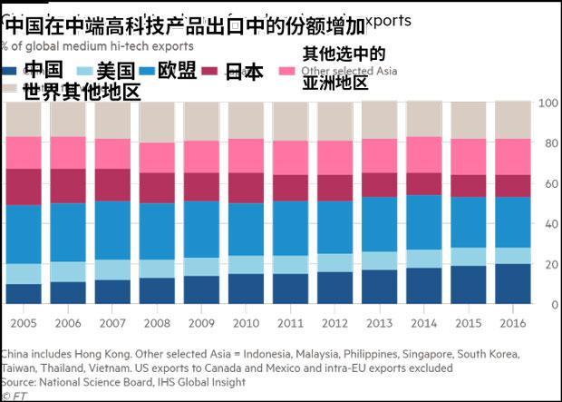 外媒:中国出口升级 中端高科技产业占全球主导地位