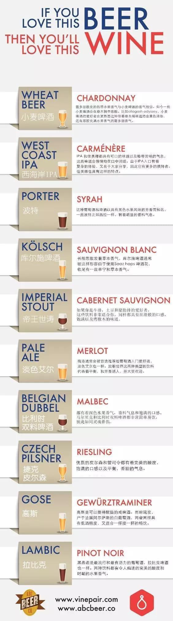 如果你喜欢啤酒的口感 那么这些葡萄酒适合你!