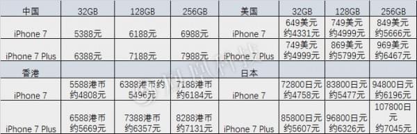 苹果iPhone 7下午预约 详细购买攻略在这里的照片 - 4