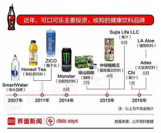 营收跌6年!可口可乐光鲜不再 碳酸饮料迎至暗时刻