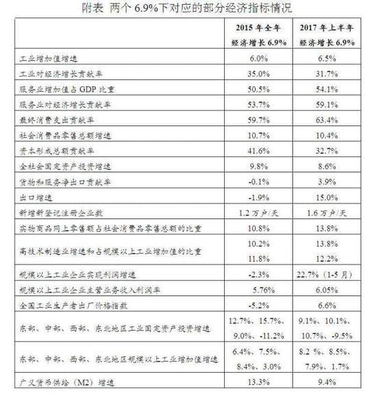 发改委分析两年份GDP:当前这个6.9%的含金量更高