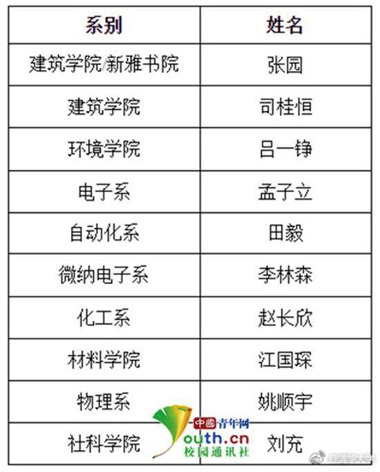 清华特等奖学金评选结果公示 网友:学霸中的战斗机
