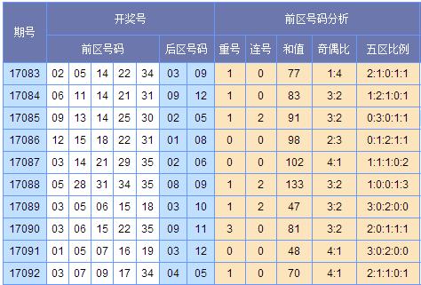 [郭果]大乐透预测17093期预测:大码优势出号