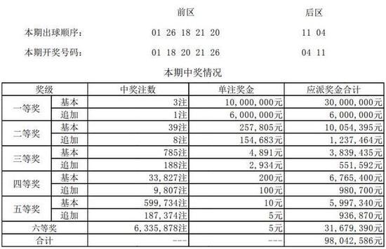 大乐透第18027期开奖详情:头奖3注1000万