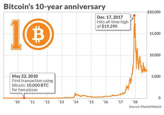 比特币10岁了!生于金融乱纪元 还能走多远?