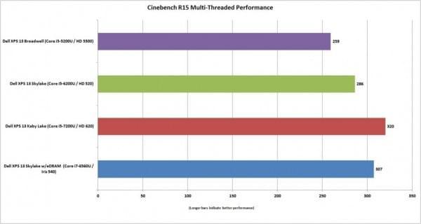 新MacBook Pro对于PC阵营性能优势不足?的照片 - 4