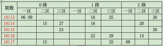 [龙天]极速分分彩18118期分析:质数胆码05 07 11