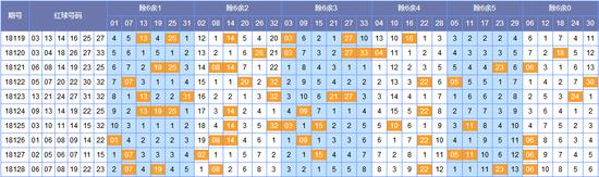 北京pk10:[如意]双色球18129期除6余数:余3码设防回