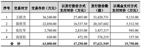 卓翼科技6亿关联收购一字跌停 交易对方火急补票出资