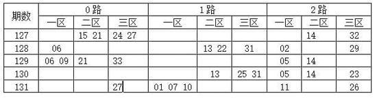 [码上飞]双色球17132期012路分析:2路码17 29 32