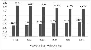 新时期中国服务外包如何转型升级