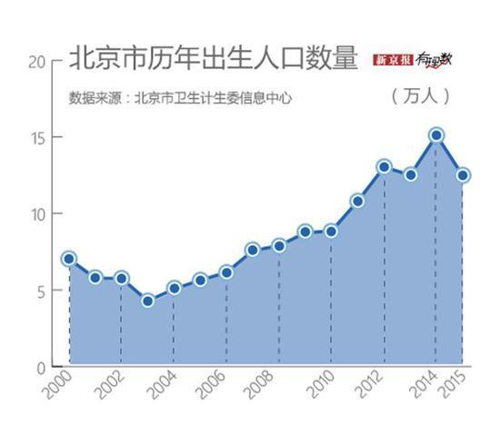 """""""北京市历年人口出生数量"""""""