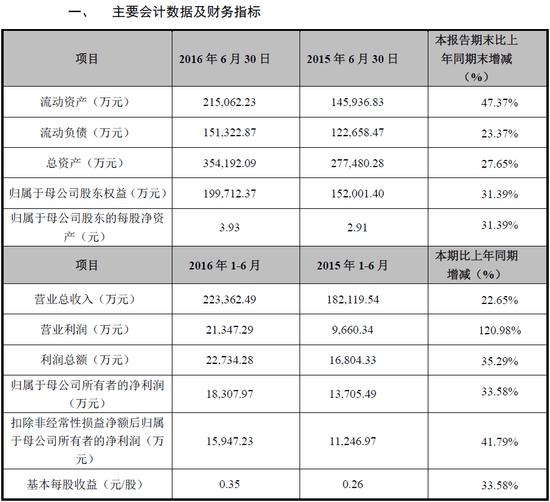 8月19日新股备忘:两股申购一股上市 广信材料缴款