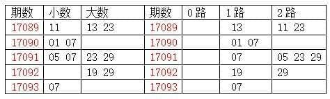[龙天]双色球17094期分析:质数胆码02 05 11