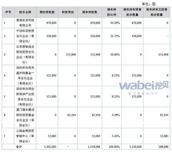 纵目科技截止2017年6月30日前十名股东(挖贝网wabei.cn配图)