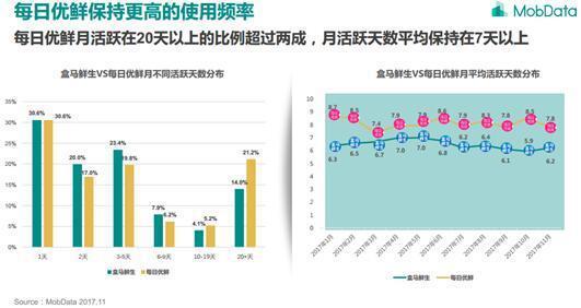 生鲜电商第一梯队优势明显 差异化成竞争关键