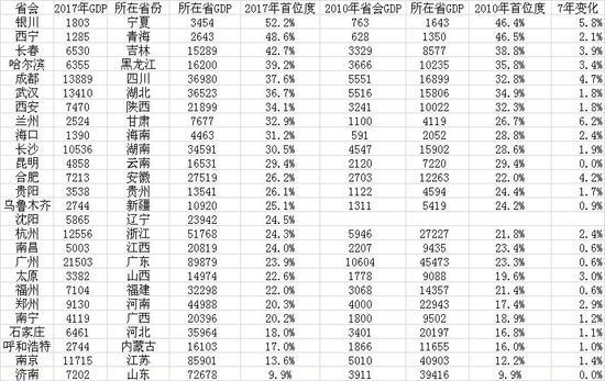 各省会城市首位度及变化(GDP单位:亿元)