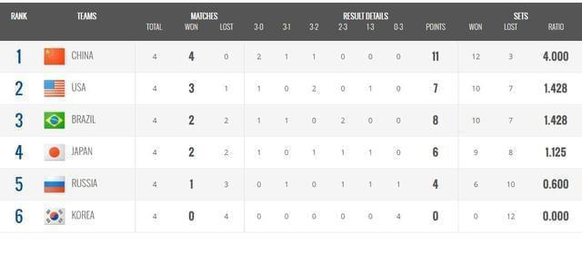 女排大冠军杯美国3-2日本 中国提前锁定冠军