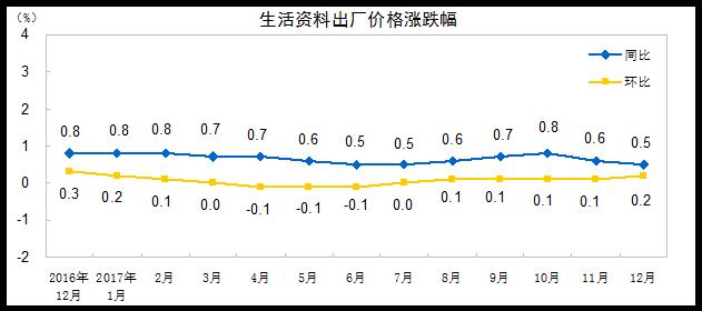 2017年12月PPI同比上涨4.9% 去年全年同比涨6.3%