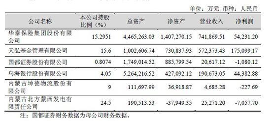 天弘基金余额宝规模下滑 一个季度少了2400亿元