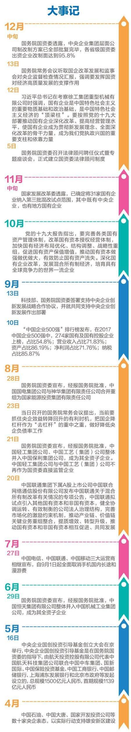 """[回眸2017]国企改革全面进入""""施工期"""""""