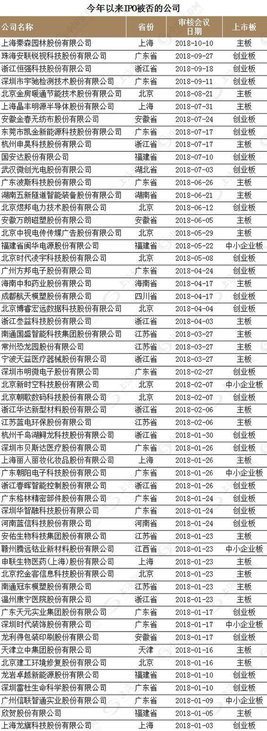 """小市值公司暴增 IPO落榜生""""复读""""回A需看仔细"""