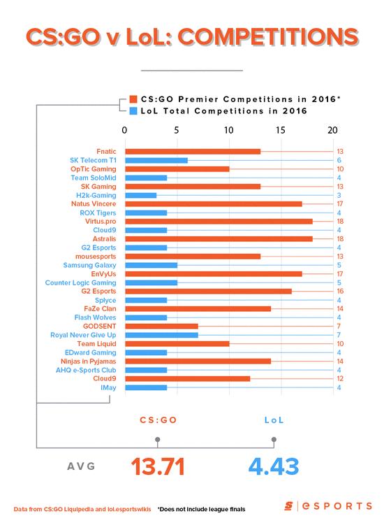 日夜兼程 CS:GO战队参赛次数远超LOL3倍之多