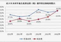 北外发布2016就业报告 实际年薪低于期望值