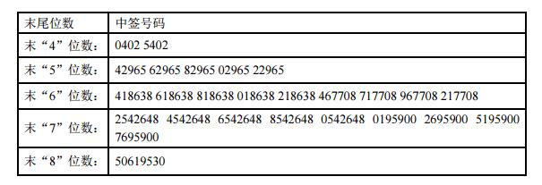 新股提示:圣达生物等2股申购 联合光电等2股上市