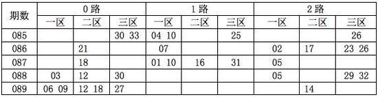 [码上飞]双色球090期012路分析:1路码13 22 28