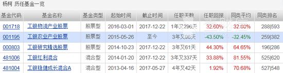 工银瑞信杨柯择时能力差 拖累基金业绩常年不佳