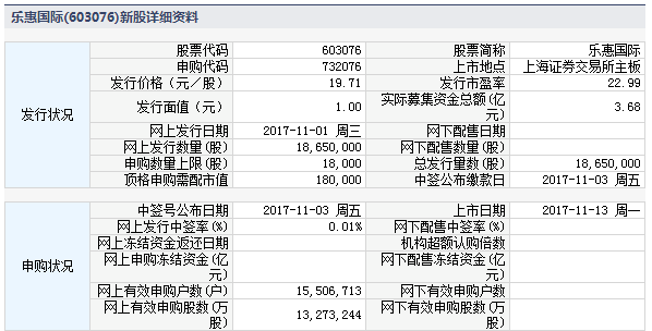 大业股份、乐惠国际11月13日上市 定位分析