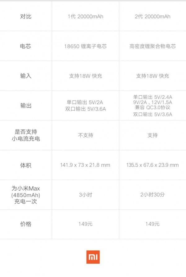 20000mAh小米移动电源2发布:149元的照片 - 3