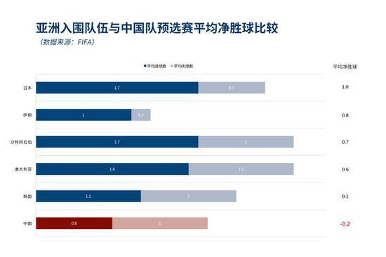 连小龙虾都去了,中国队离世界杯还有多远?