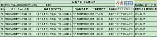 违反票据管理规定 深圳合成精密五金被罚