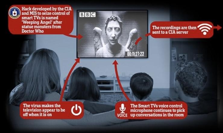 维基解密再爆料:CIA能把三星电视变成监听器
