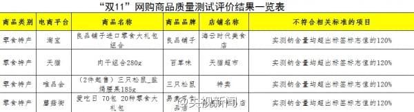 中消协发布2016年双11网购商品测评:三只松鼠等被点名的照片 - 5