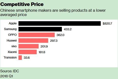 彭博:这六大中国手机品牌在全球挑战三星苹果